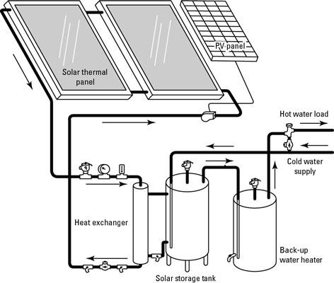 폐쇄 루프 부동액 시스템을 사용하여 물 가열하기