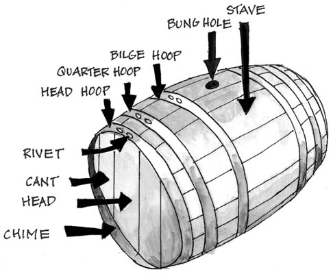 맥주 양조업자가 숙성 과정에서 만드는 선택